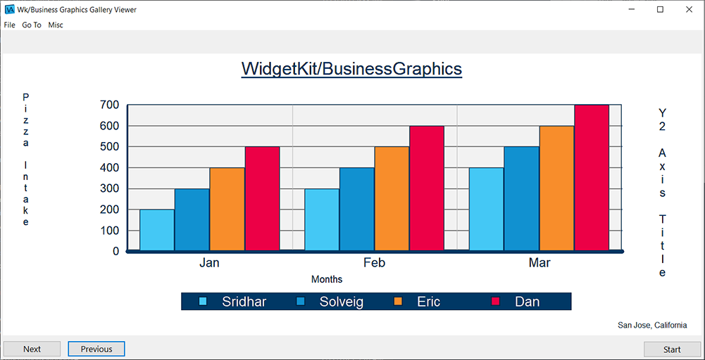 WidgetKit/Business Graphics multi-series bar chart example